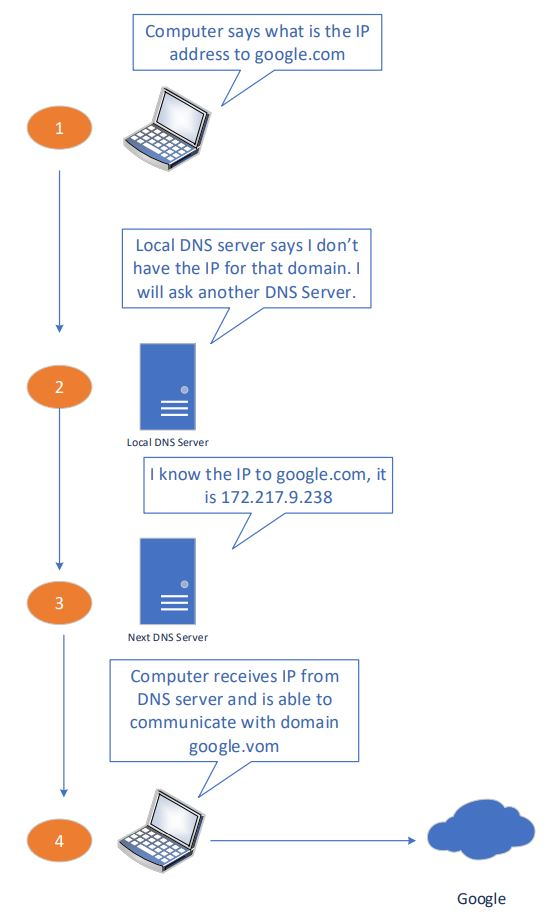 How to use Nslookup to check DNS Records Dns Mapping Tool on web tools, hardware tools, google tools, ethernet tools,
