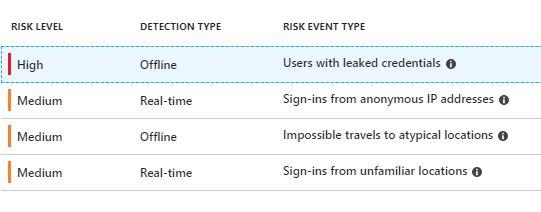 Top 25 Active Directory Security Best Practices